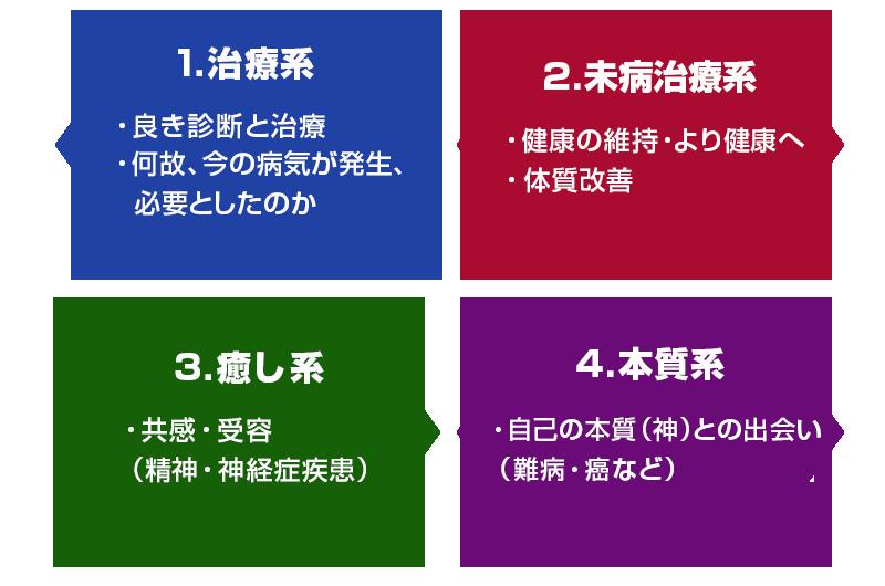 4つの交流パターン