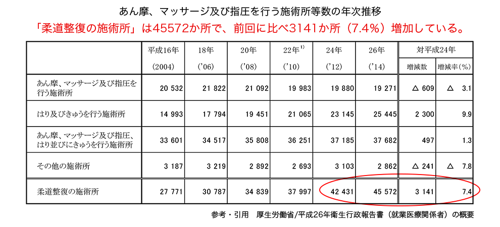 施術院数の変移