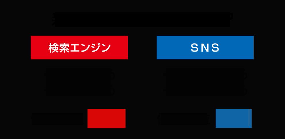 検索エンジンとSNS